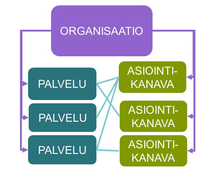 PTV rakenne